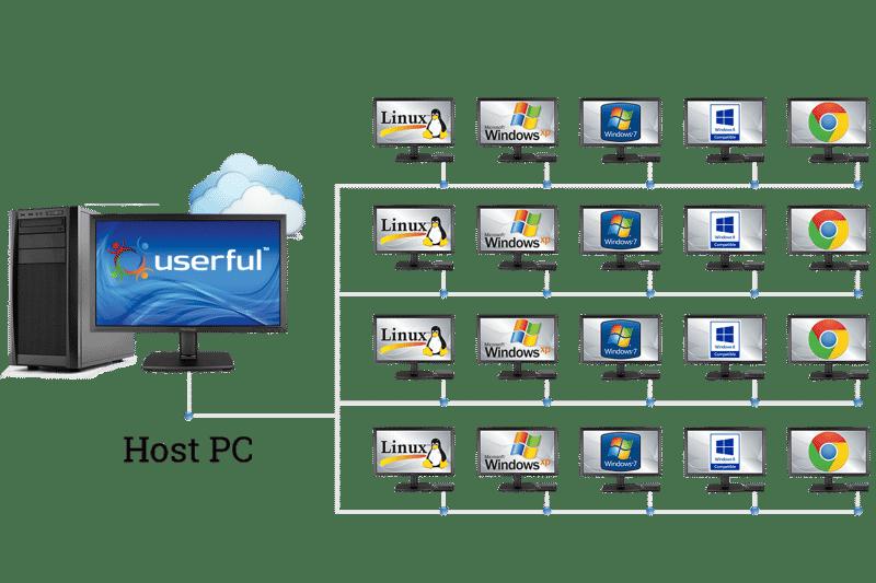 Userful Multiplatform Desktop Virtualization Software