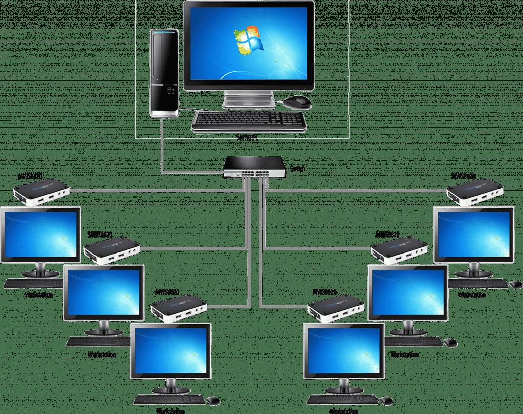 Windows MultiPoint Server - Multiseat Software - Bestmaxcoupons
